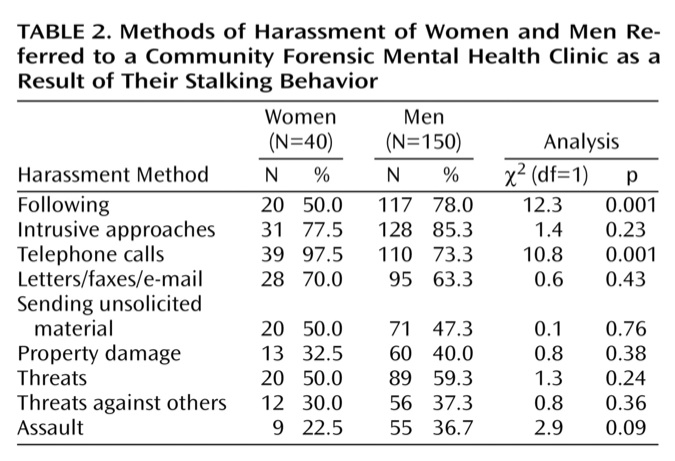 Stalking characteristics